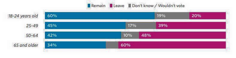 Yougov_Brexit_age